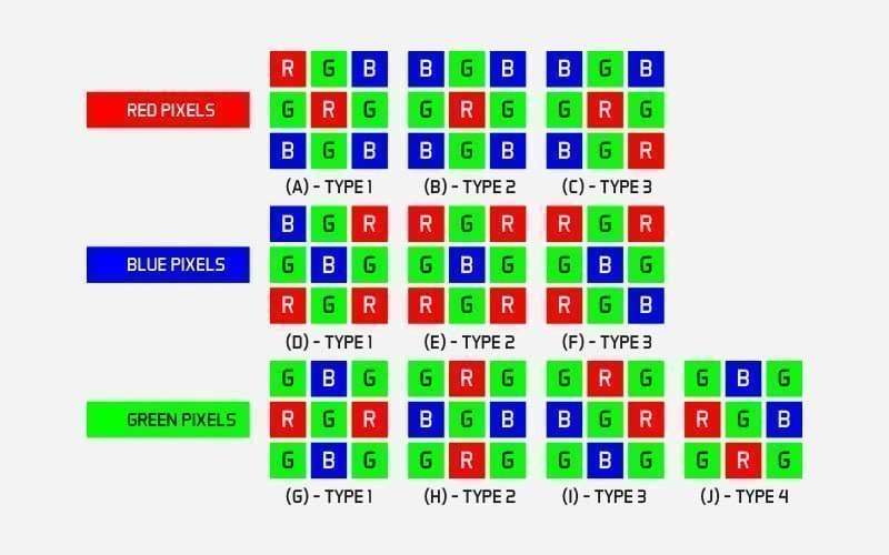 What are PIXELS?  (Pixel, sizes) Resolution and RGB? 7